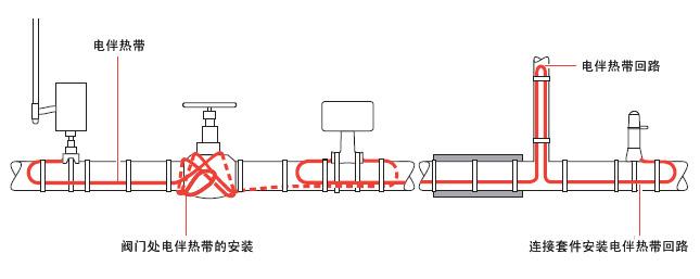 典型的电伴热管道保温布局,电伴热带所需的长度