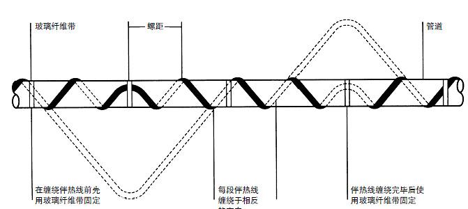 电伴热带缠绕示范图